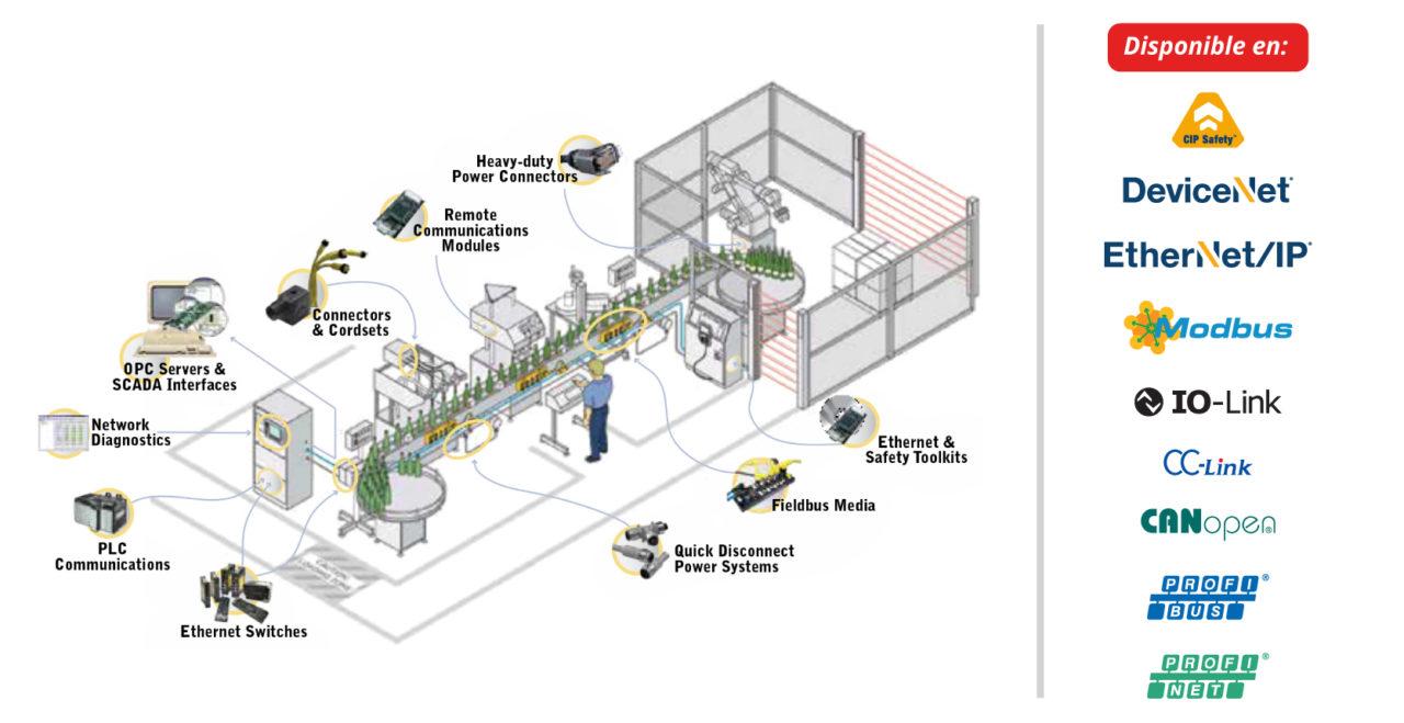 Solución completa para infraestructuras de automatización en entornos hostiles