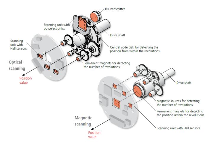 Óptico y magnético