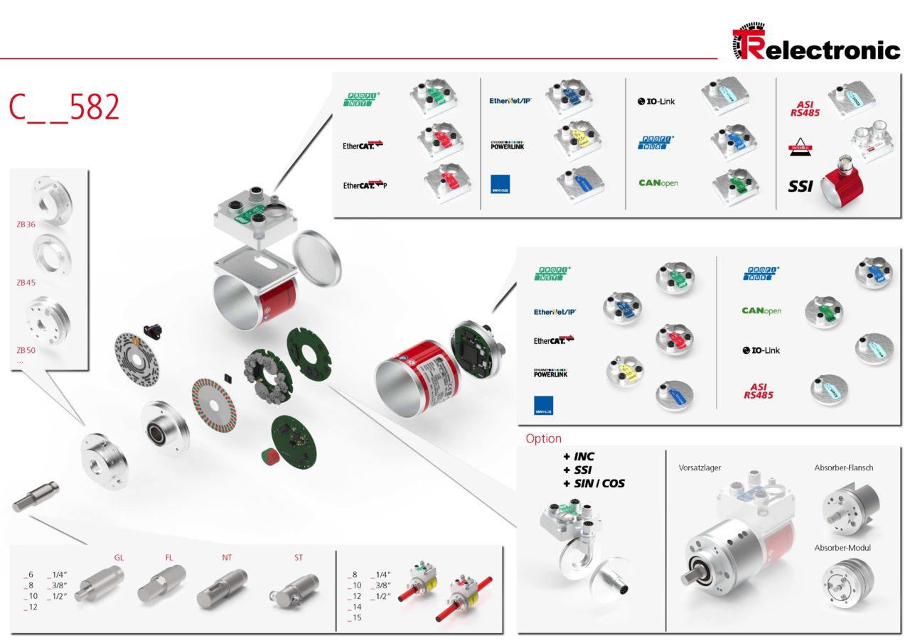 Posibilidades serie encoders rotativos C_582 de TR-Electronic España